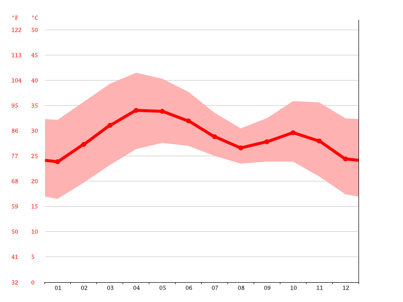 Temperature graph, N'Djamena
