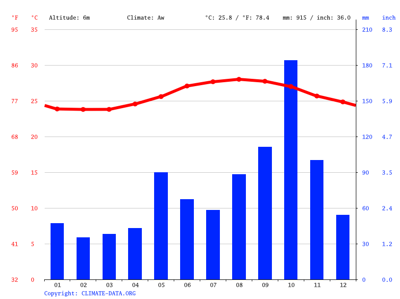 Climate graph // Weather by Month, Clarence Town