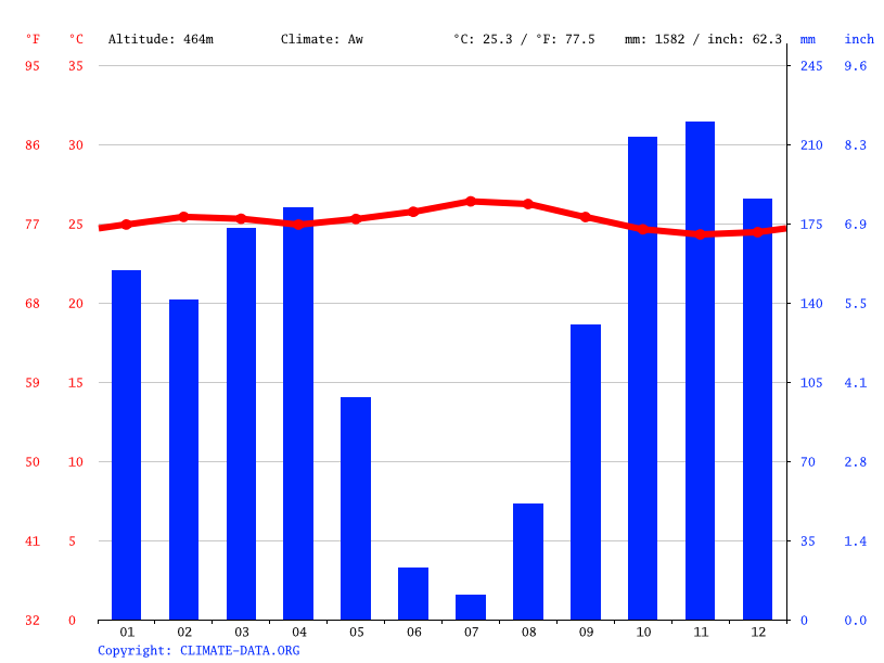 Climate graph // Weather by Month, Kumbi Village