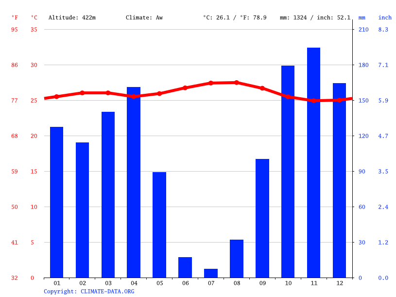 Climate graph // Weather by Month, Kikusu