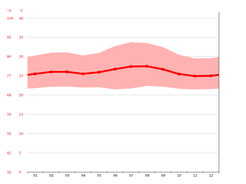 Temperature graph, Kikusu