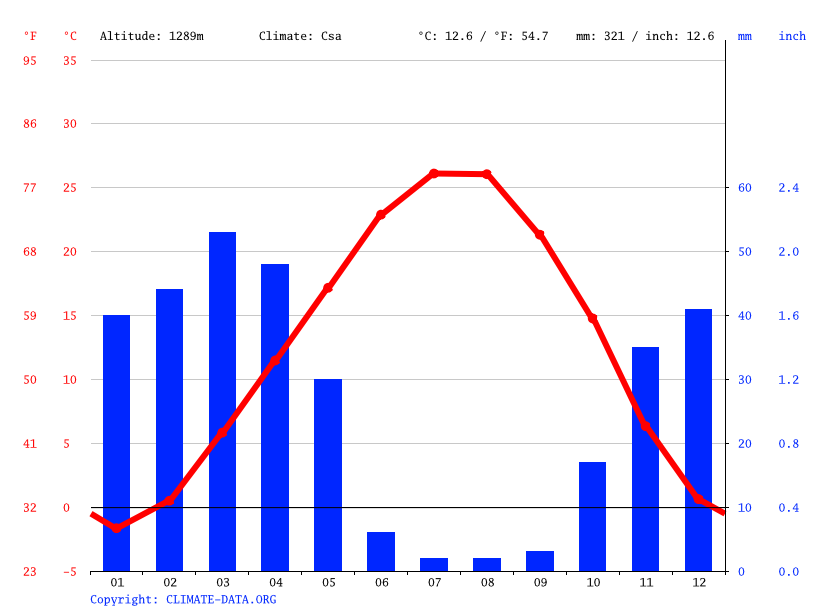 Climate graph // Weather by Month, Mohammadyar