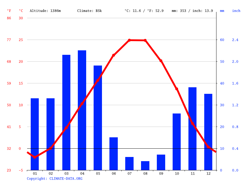 Climate graph // Weather by Month, Tasuj