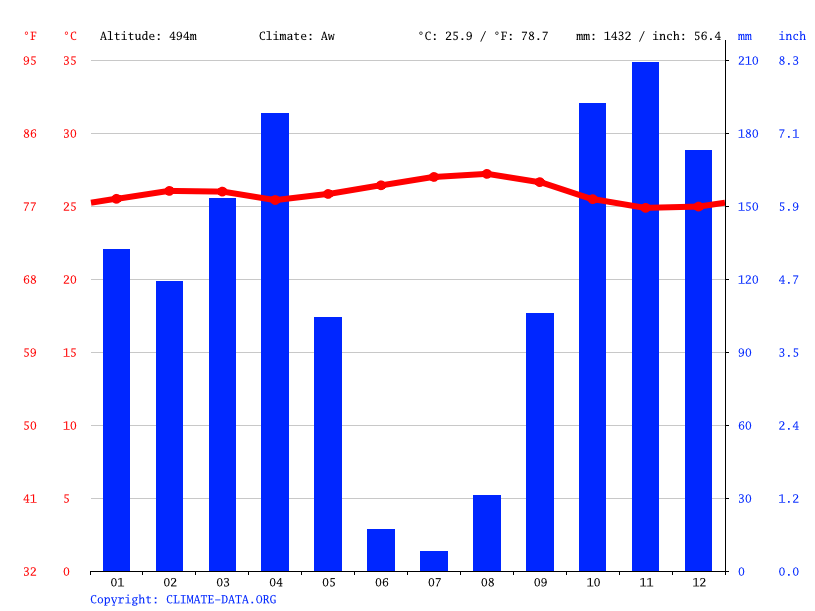 Climate graph // Weather by Month, Baladi