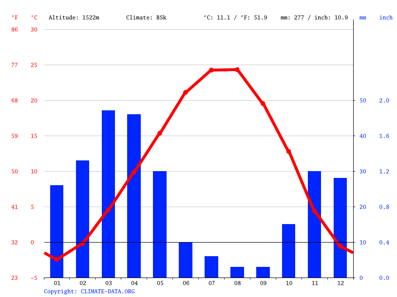 Climate graph // Weather by Month, Osku