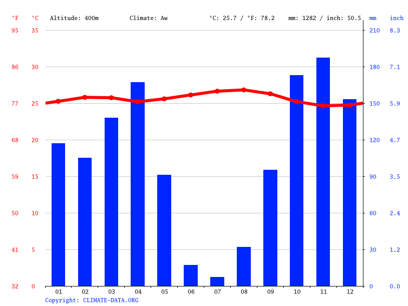 Climograph // Weather by Month, Bandal
