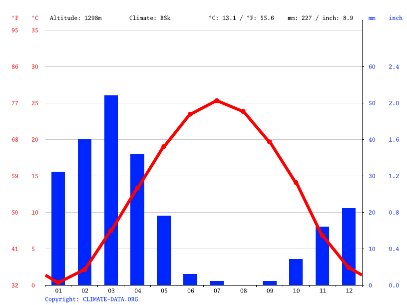 Climate graph // Weather by Month, Ghadamgah