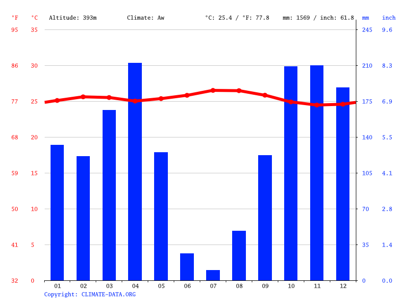 Climograph // Weather by Month, Baka Pau