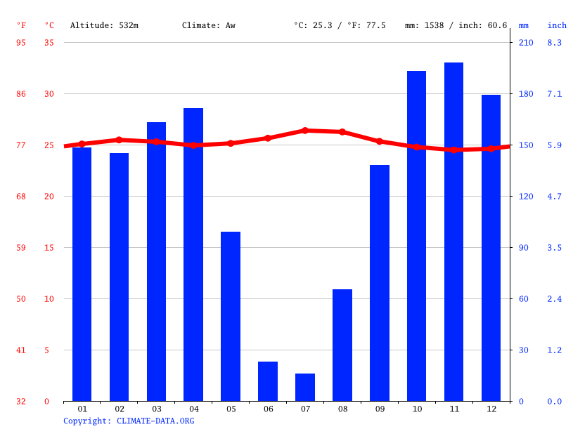 Climate graph // Weather by Month, Lubangu I