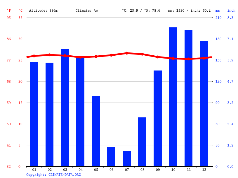 Climate graph // Weather by Month, Balula
