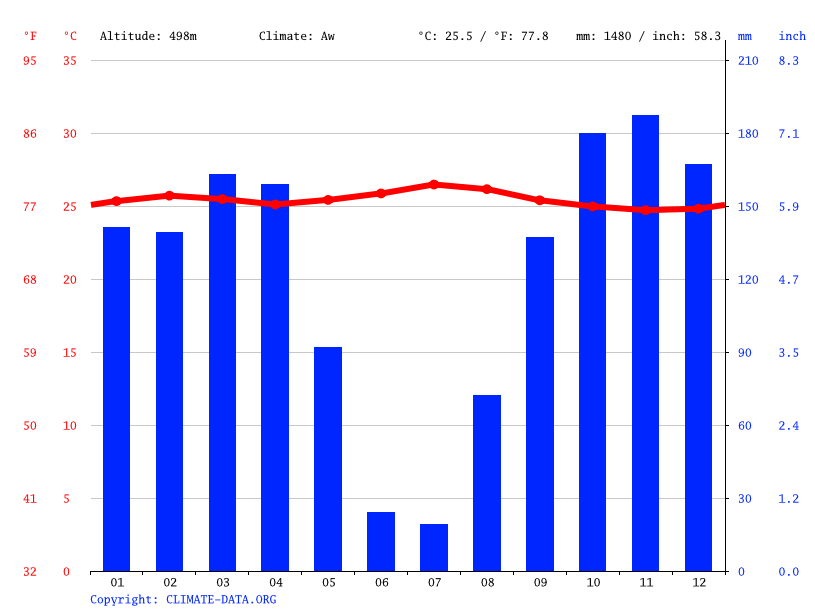 Climate graph // Weather by Month, Mukoko Musenge