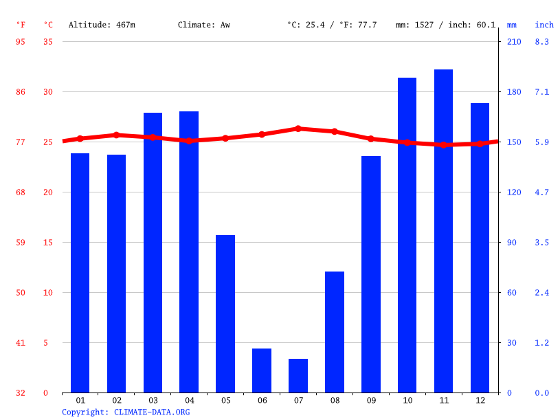 Climate graph // Weather by Month, Bampum Ebay