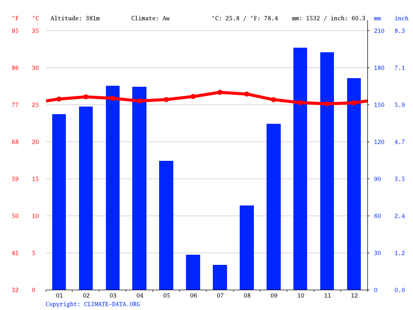 Climate graph // Weather by Month, 4Ieme Kraal