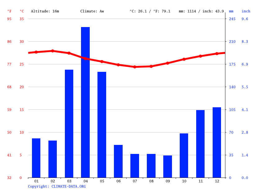 Climate graph // Weather by Month, Dar es Salaam
