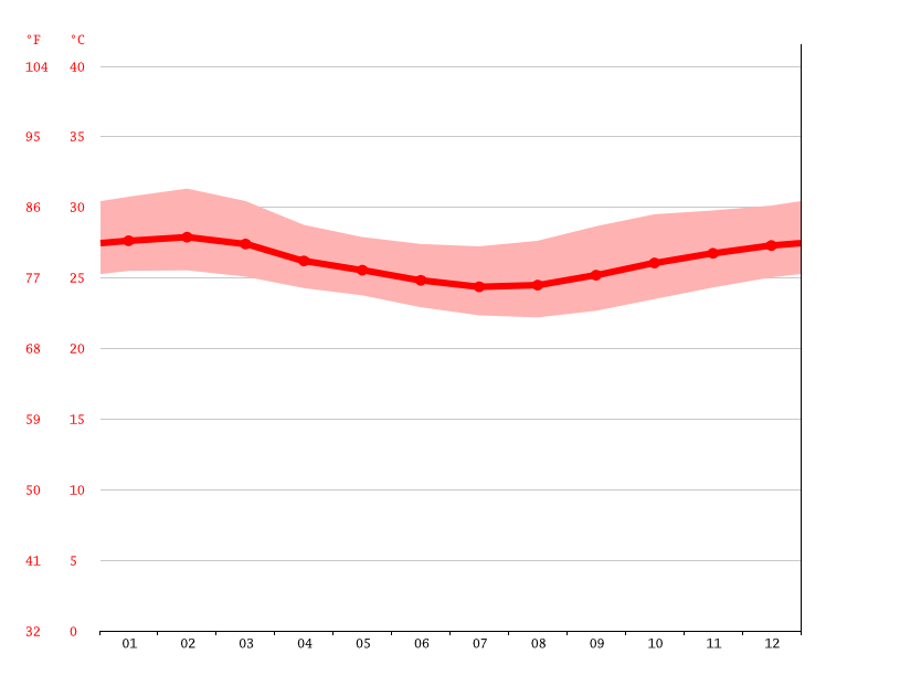 Temperature graph, Dar es Salaam