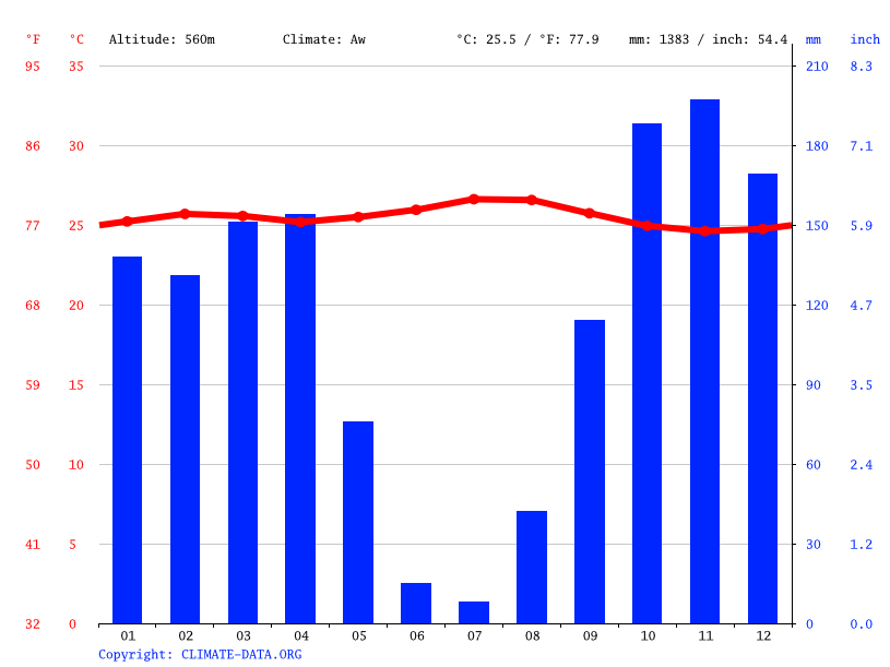 Climate graph // Weather by Month, Baba