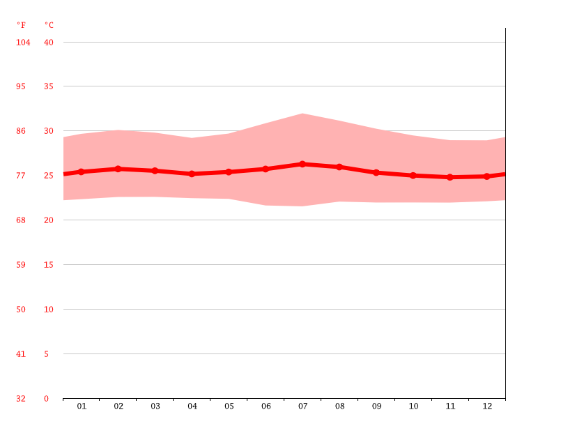 Temperature graph, Bangende