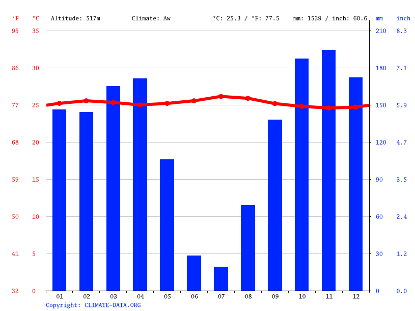 Climate graph // Weather by Month, Angola