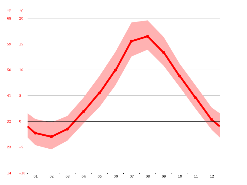 Temperature graph, Torbay