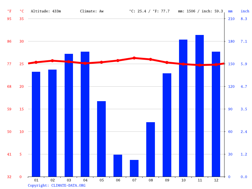 Climate graph // Weather by Month, Bampum Lakenakwa