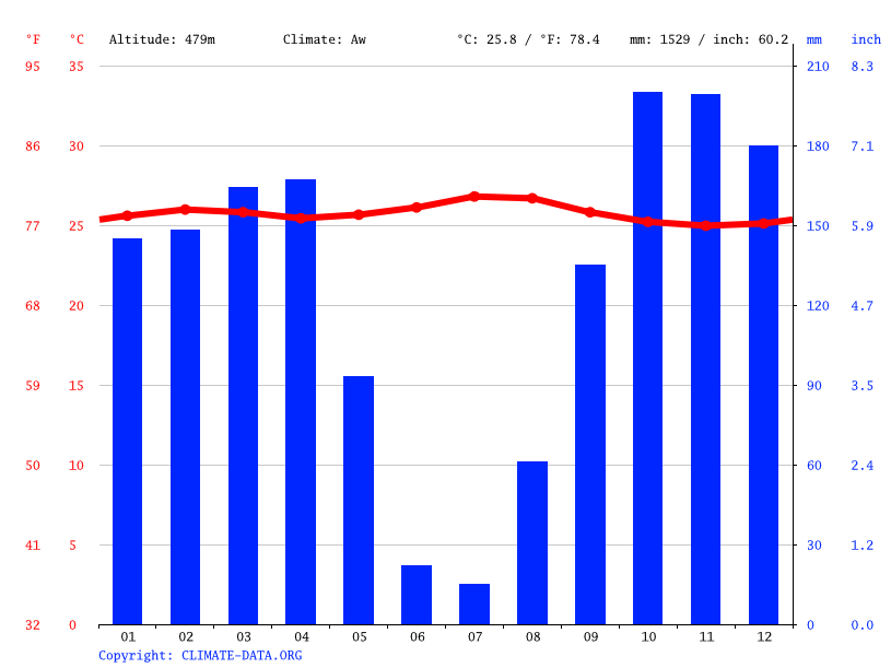Climate graph // Weather by Month, 3 Maisons