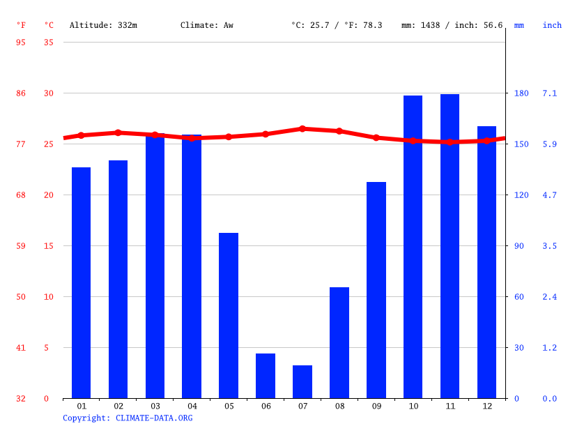 Climate graph // Weather by Month, Nganda Kasai