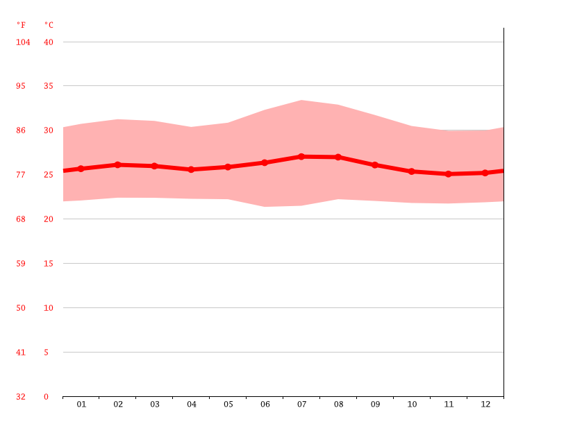 Temperature graph, Kikonzi