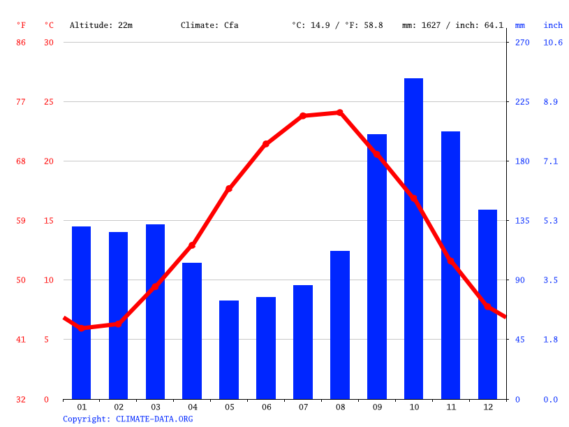 Climate graph // Weather by Month, Gorabzarmikh