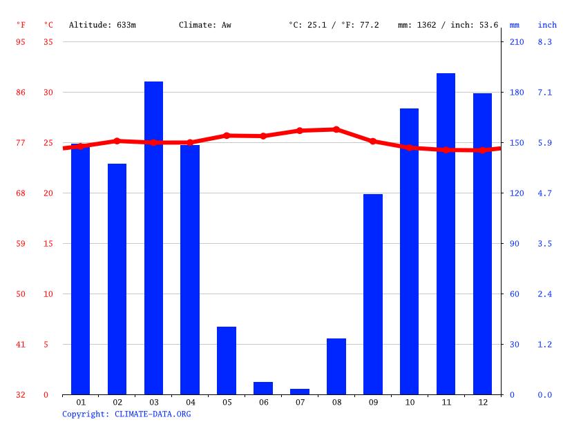 Climate graph, Mbuji-Mayi