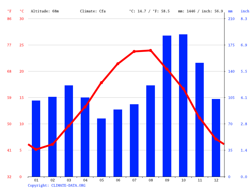 Climate graph // Weather by Month, Chobar
