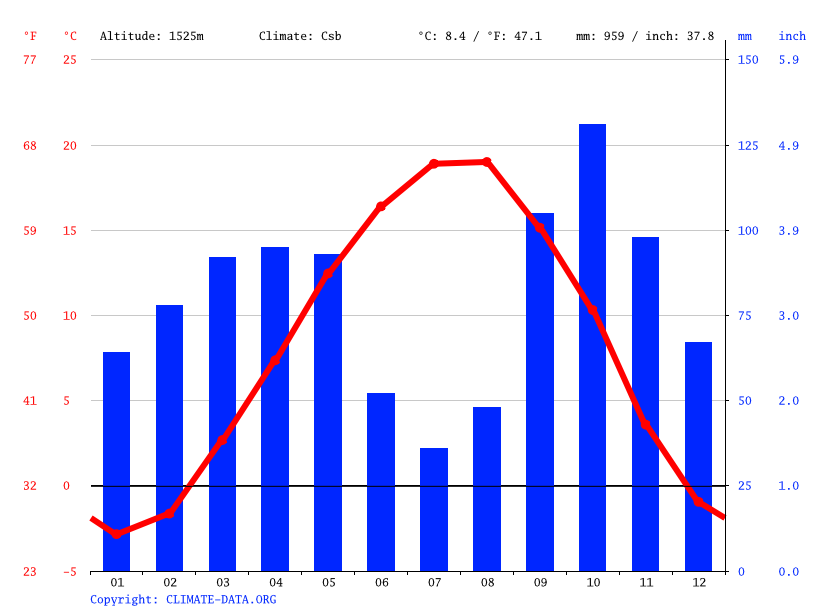 Climate graph // Weather by Month, Anbaran