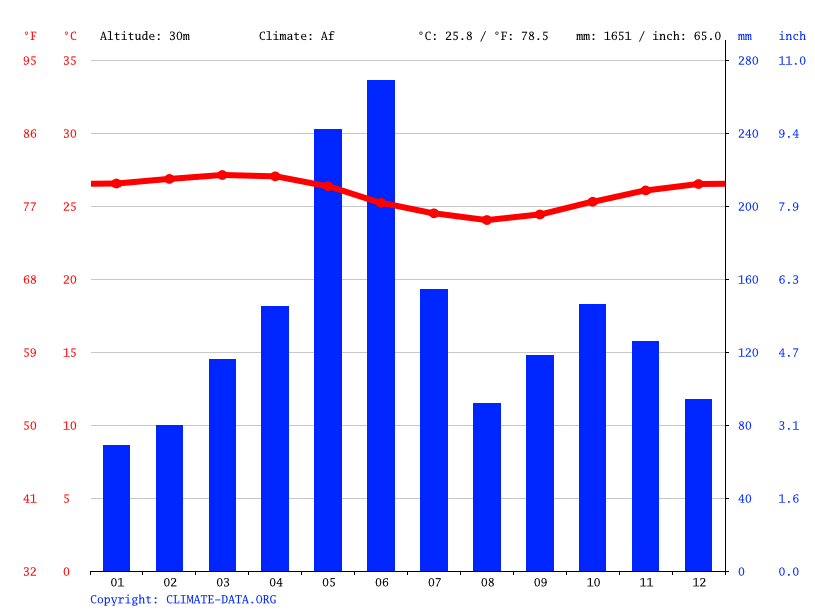 Climate graph // Weather by Month, Bonoua