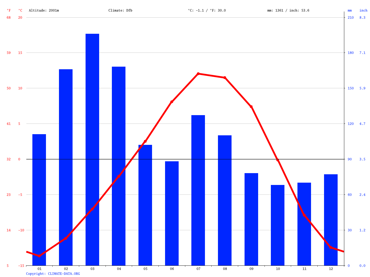 Climate graph // Weather by Month, Kalam کالام