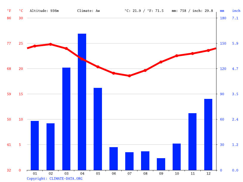 Climate of Tanzania: Temperature, Climate graph, Climate table for ...