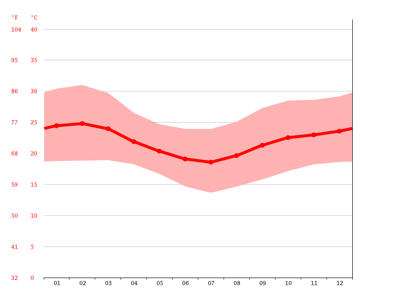 Temperature graph, Mbuguni