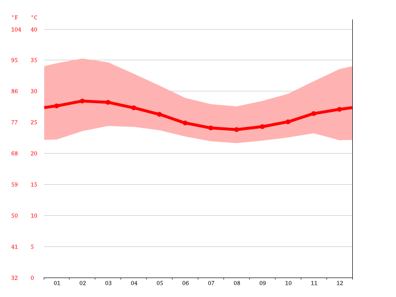 Temperature graph, Oyo