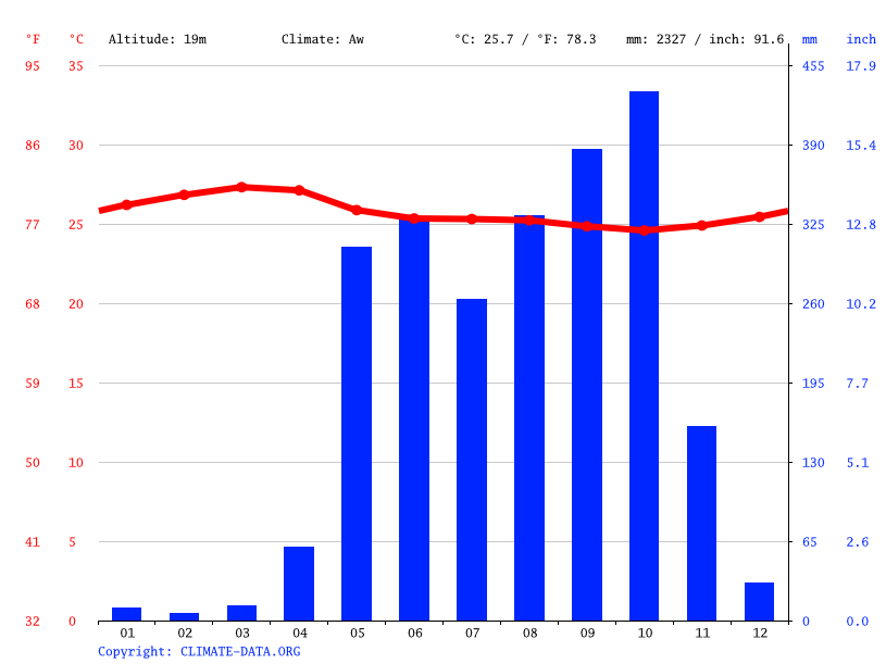 Climate graph // Weather by Month, Nosara