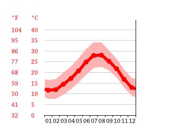 temperatur tunesien februar