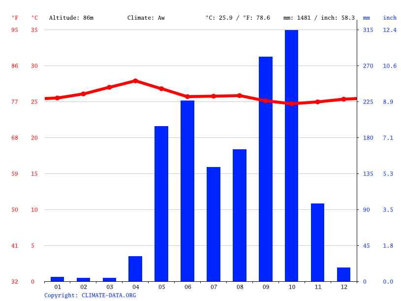 Climograph // Weather by Month, Bagaces