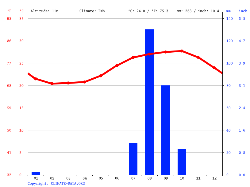 Climate graph // Weather by Month, Dakar