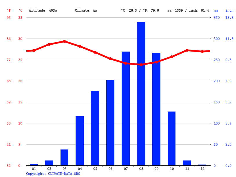 Climate graph // Weather by Month, Diepani
