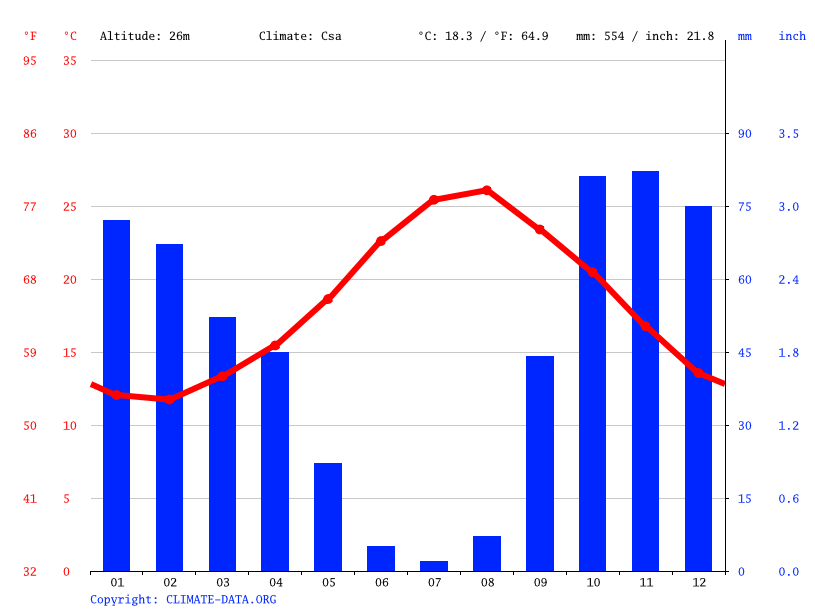 Climate graph // Weather by Month, Marsala
