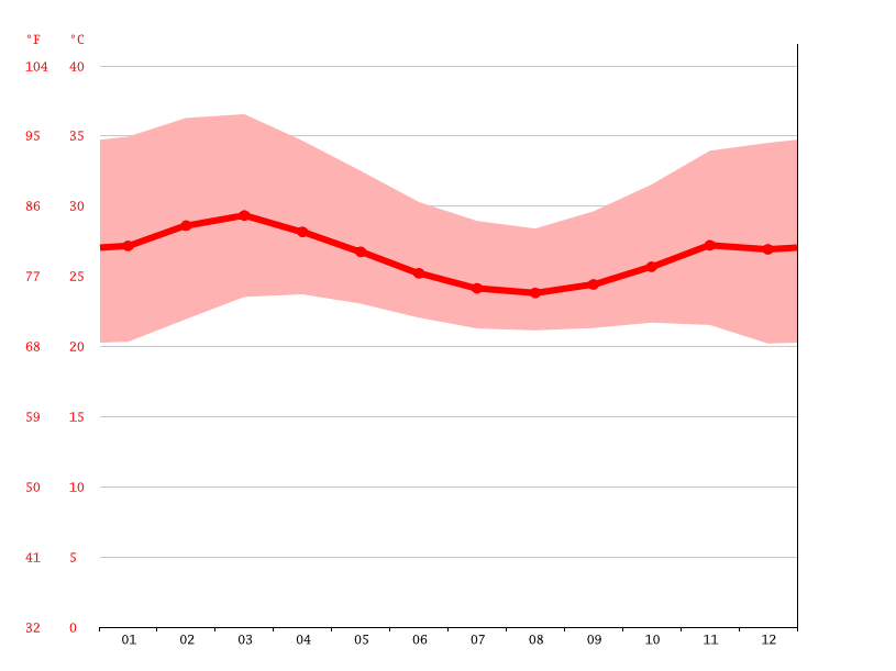 Temperature graph, Balimboli