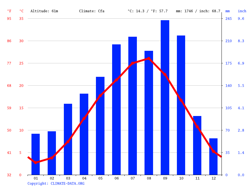 Climate graph // Weather by Month, Namegawa
