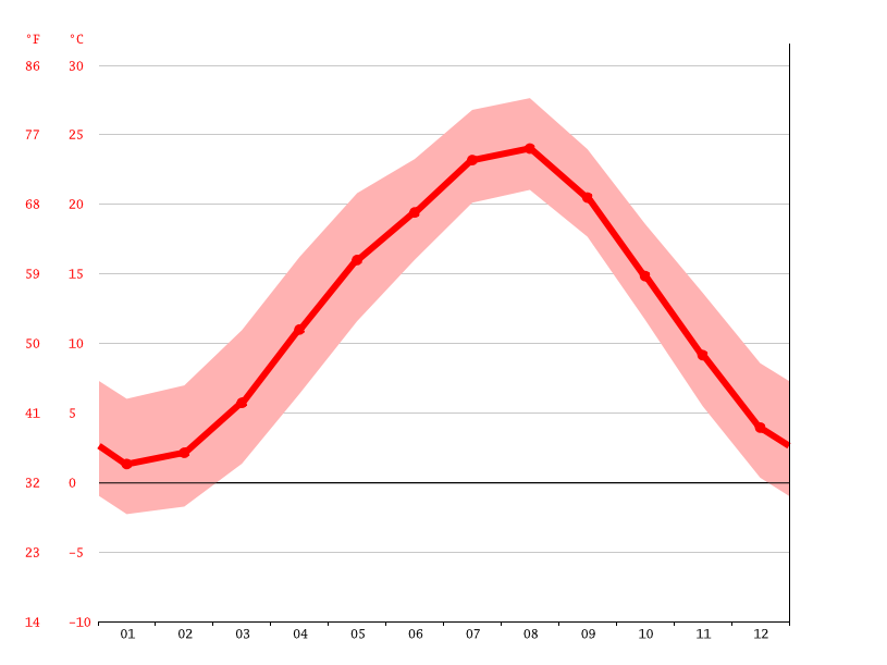 Temperature graph, Kamikawa