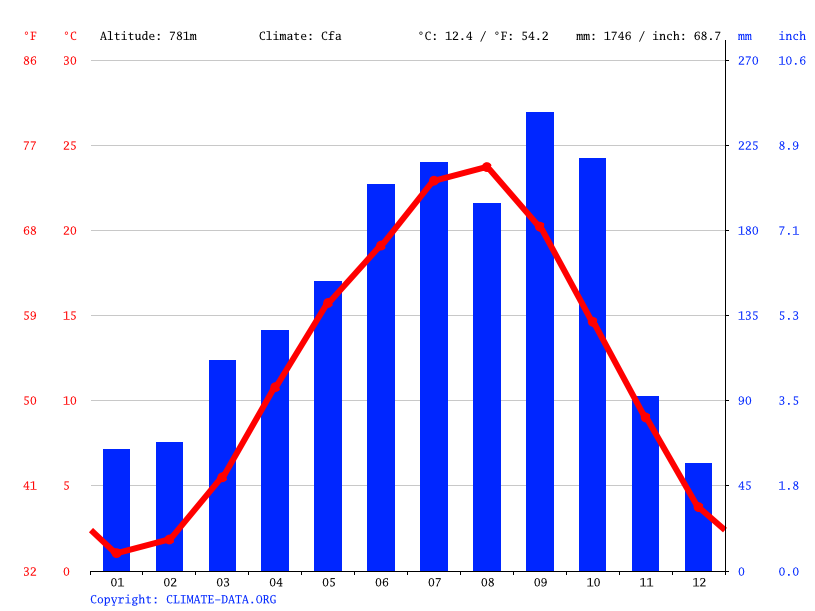 Climate graph // Weather by Month, Yokoze