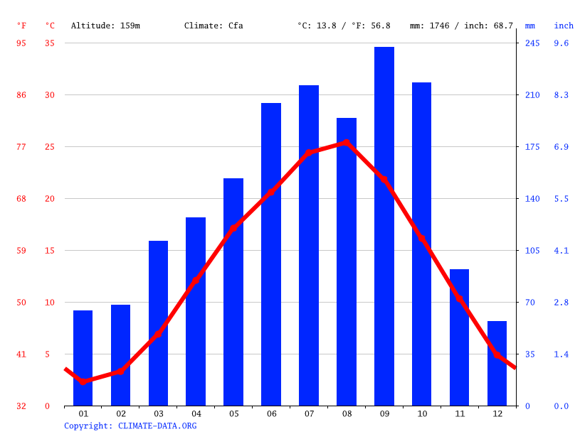 Climate graph // Weather by Month, Ogose