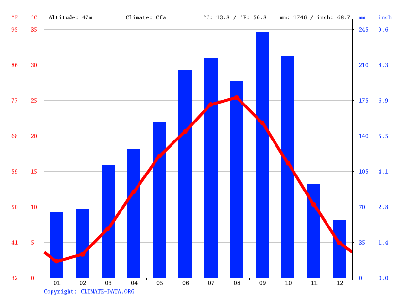Climate graph // Weather by Month, Hatoyama