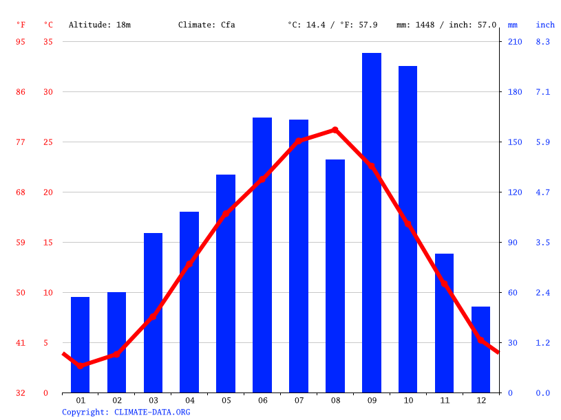 Climate graph // Weather by Month, Ina