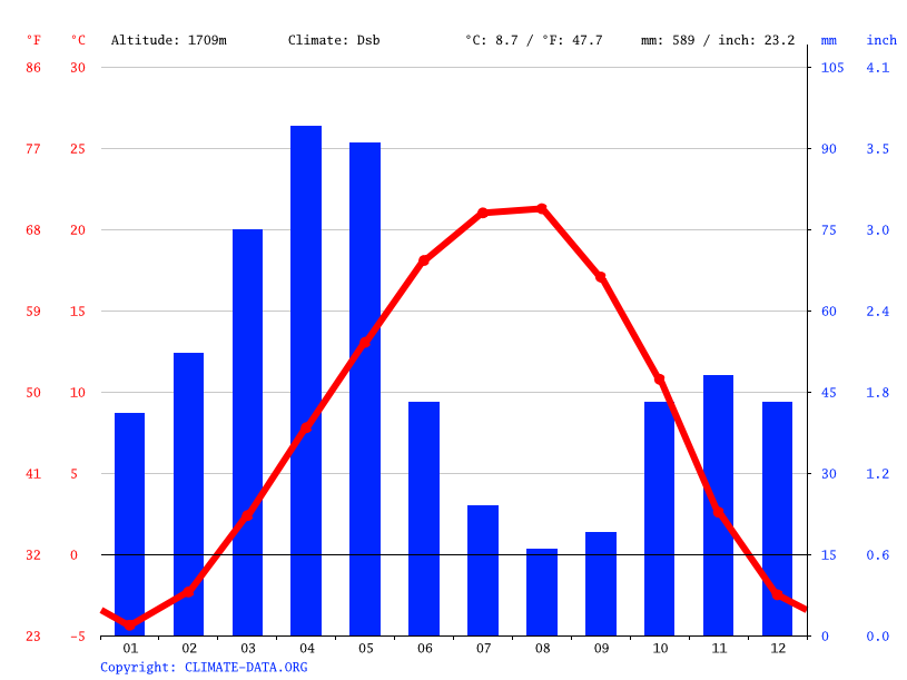 Climate graph // Weather by Month, Kondorri - Kondrud